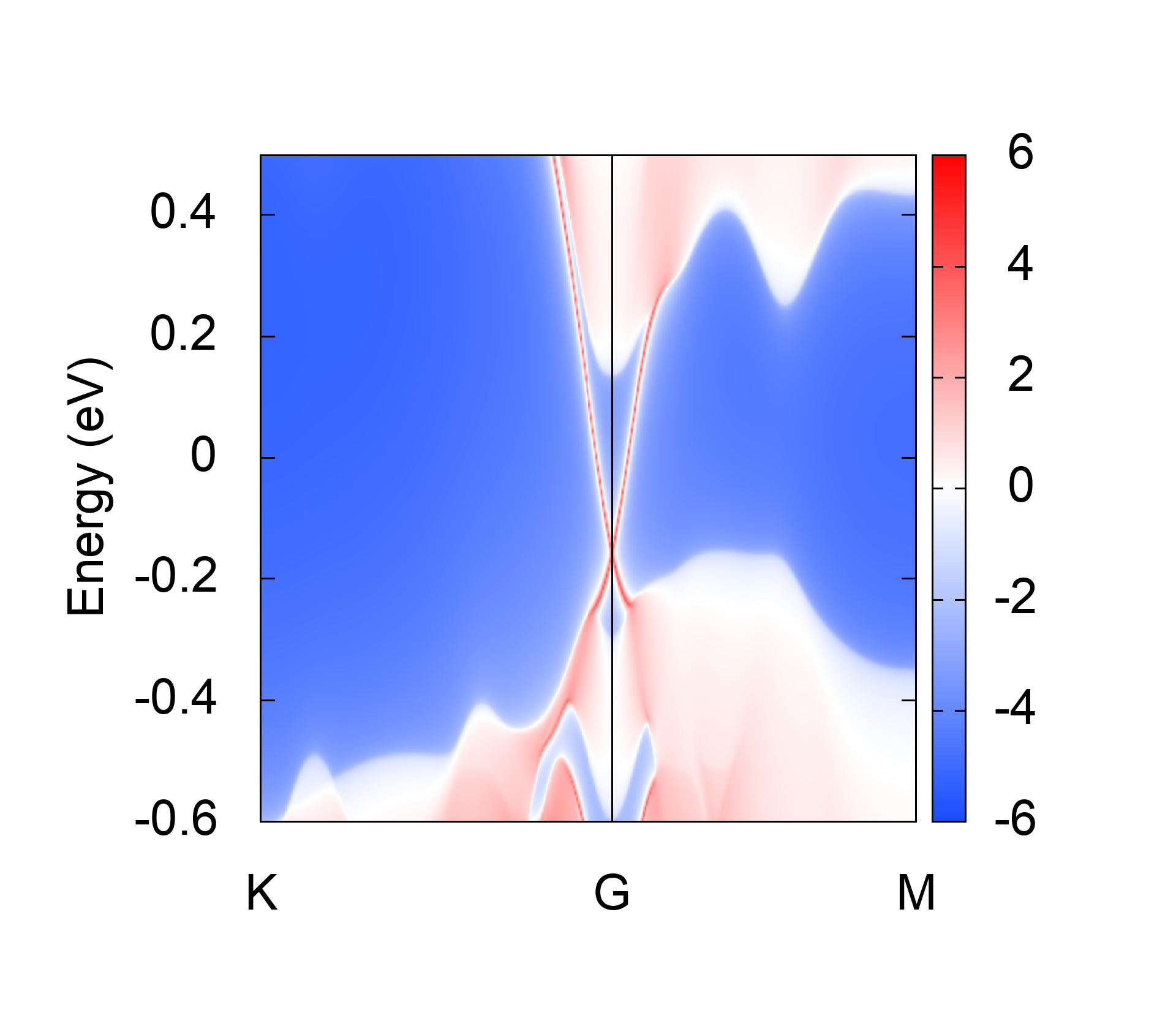 (001) surface states  k-E plot