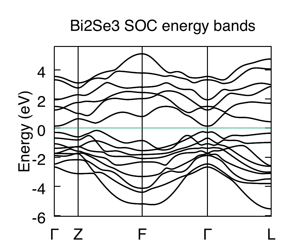 Bi2Se3 Energy Bands with spin-orbit coupling