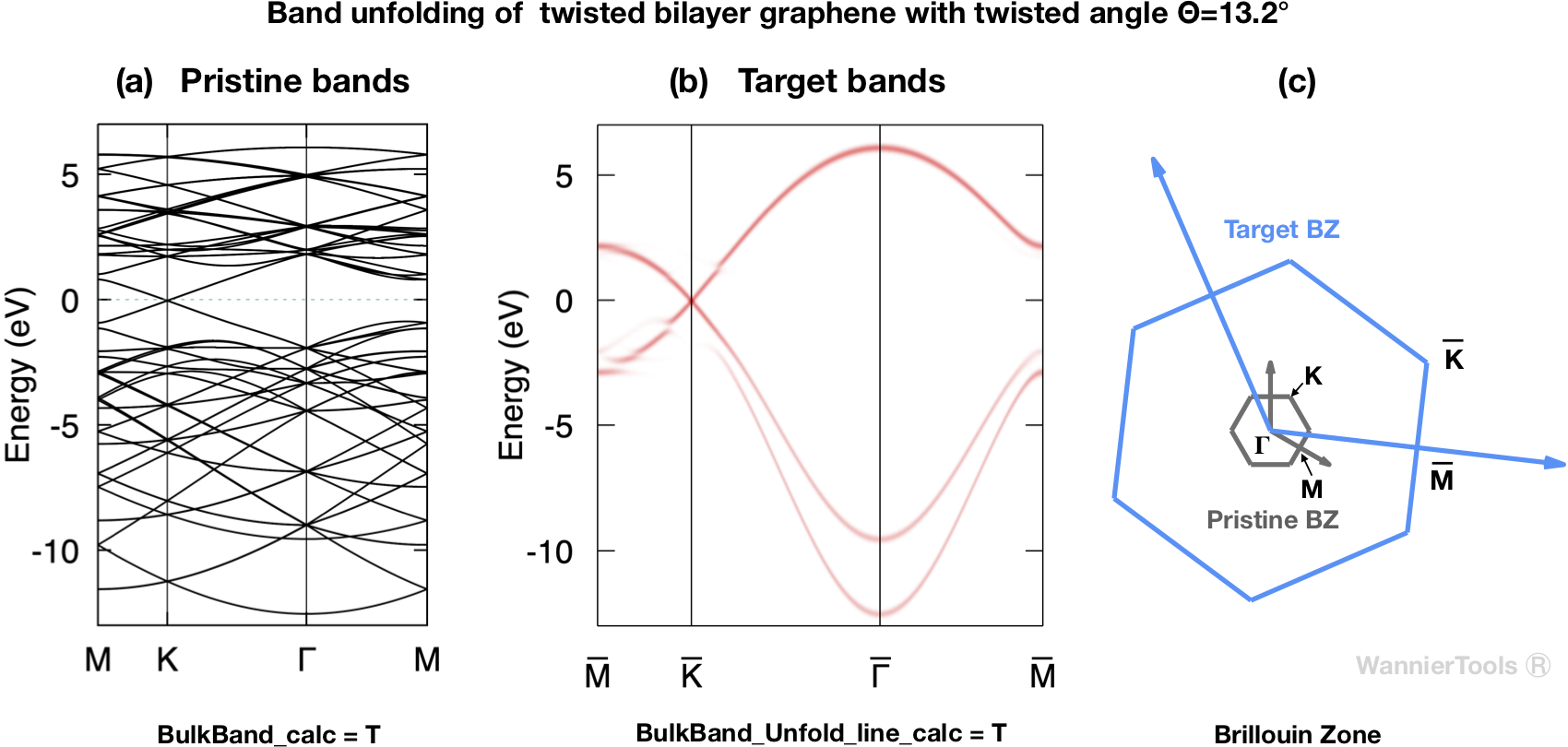 Pristine bands (a) and unfolded bands (b) of twisted bilayer graphene with twisted angle theta=13.2degree.