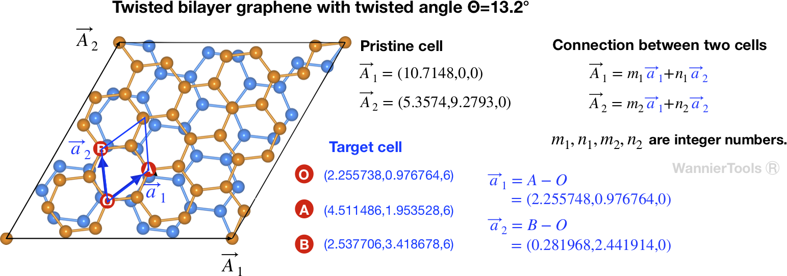 Source cell and target cell of twisted bilayer graphene with twisted angle 13.2 degree. Lattice vectors A1,A2,a1,a2 should be defined in the same cartesian coordinates.